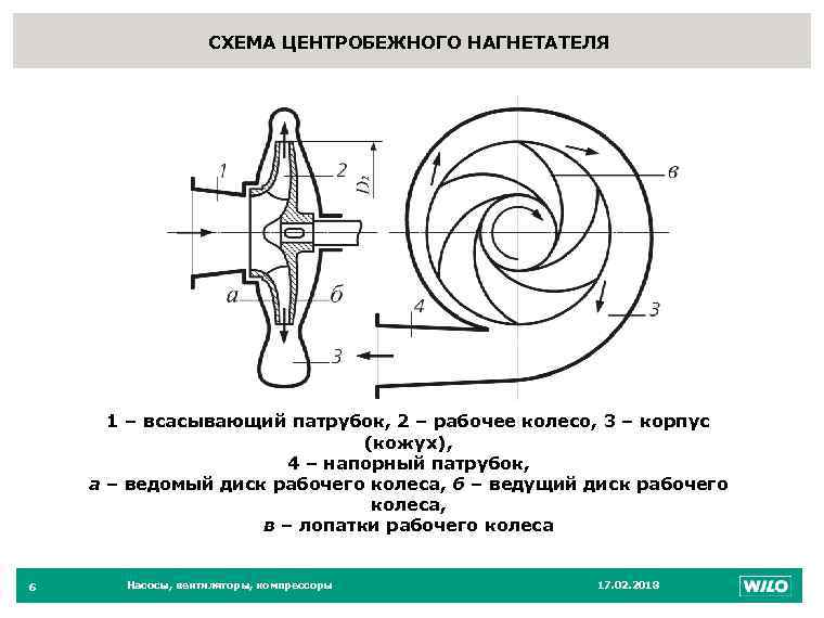 Центробежный насос: устройство и принцип работы, действие погружной конструкции для воды, характеристика вариантов для скважины