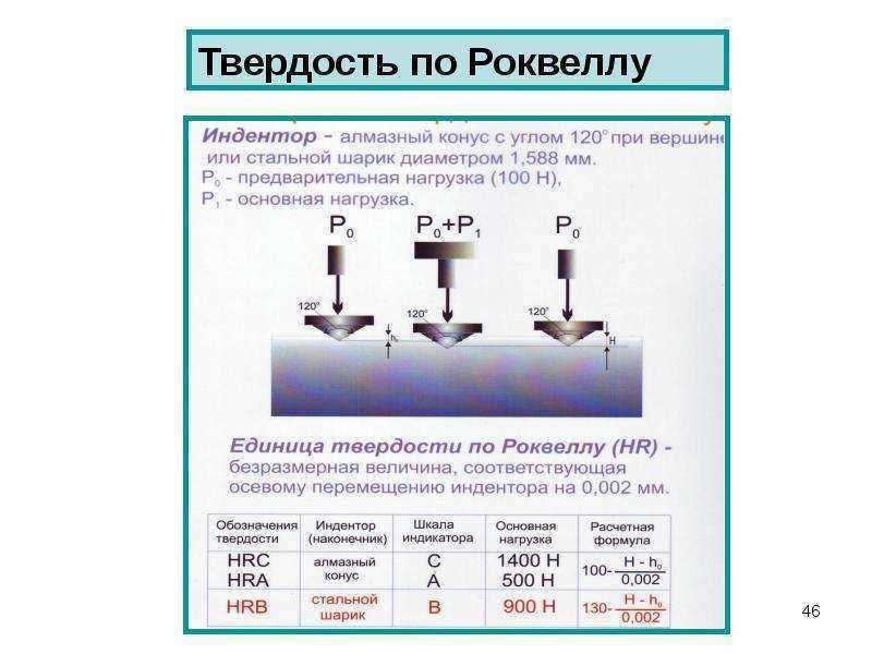 Измерение твердости по роквеллу hrc: методика, единицы измерения