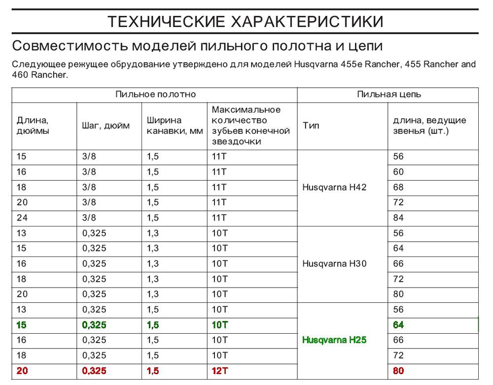 Мини-бензопила: рейтинг лучших, советы по выбору