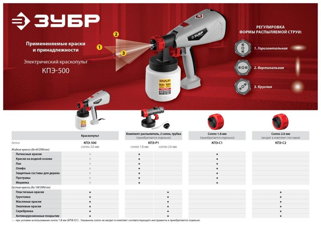 Выбор электрического краскопульта: 9 критериев для успешной покупки, виды и характеристики, рейтинг с обзорами, преимущества и недостатки моделей