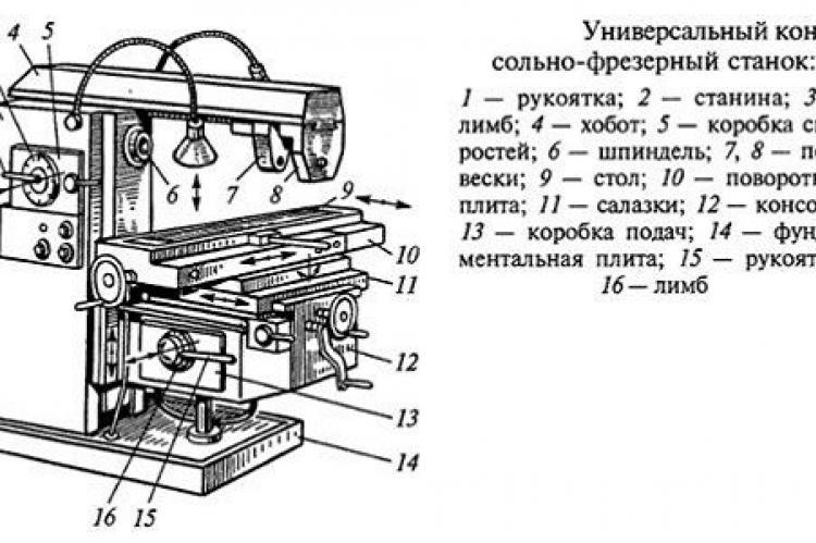 Классификация и устройство фрезерных станков с чпу