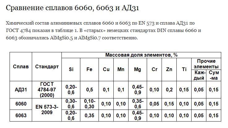 Сплав д16т состав, свойства, область применения, аналоги