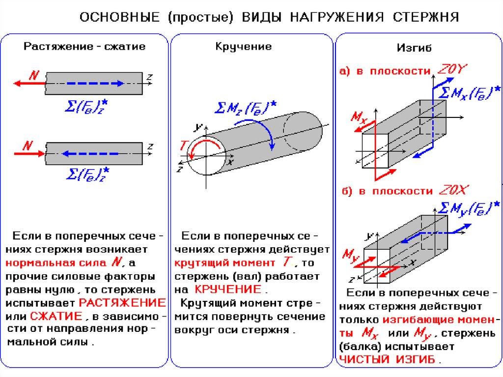 Влияние накопленной деформации сдвига и поврежденности при кручении на магнитные характеристики стали. реферат. физика. 2015-04-26
