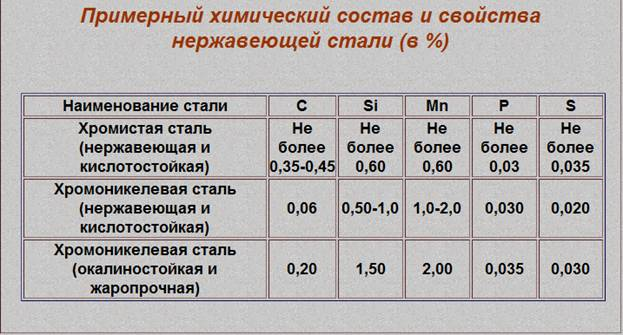 Сравнение стали 95х18 и х12мф