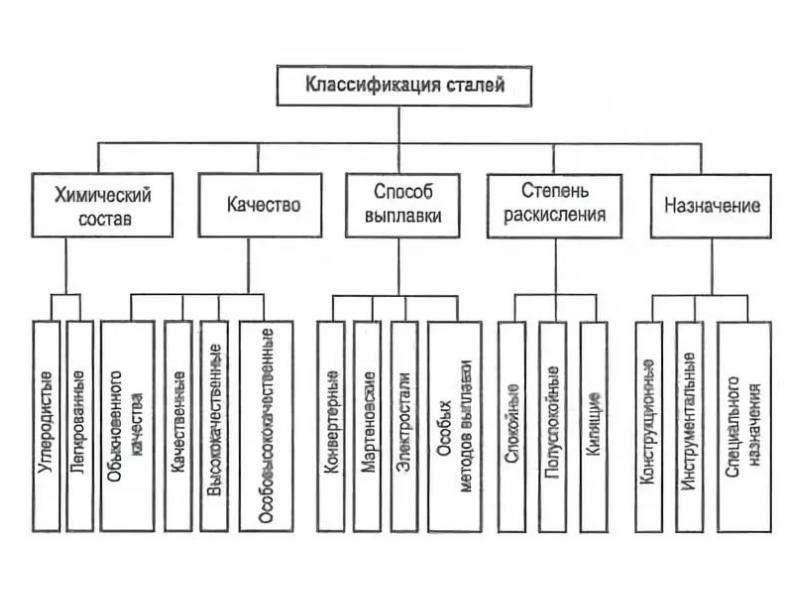 Классификация сталей . структурный состав сталей и их применение.