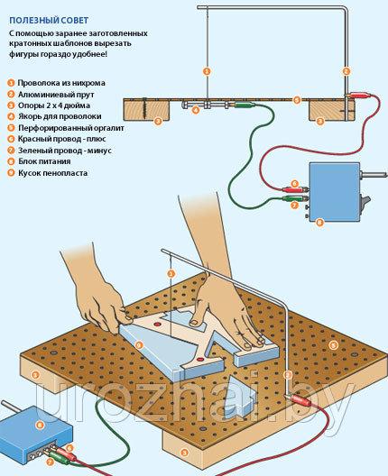 Станки для резки пенопласта: с чпу и без, приспособления срп и других производителей. как своими руками сделать станок для фигурной резки?