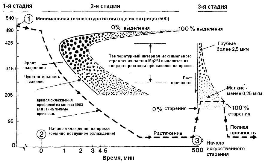 Термическая обработка металла. особенности технологического процесса