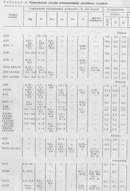Алюминий д16т характеристики