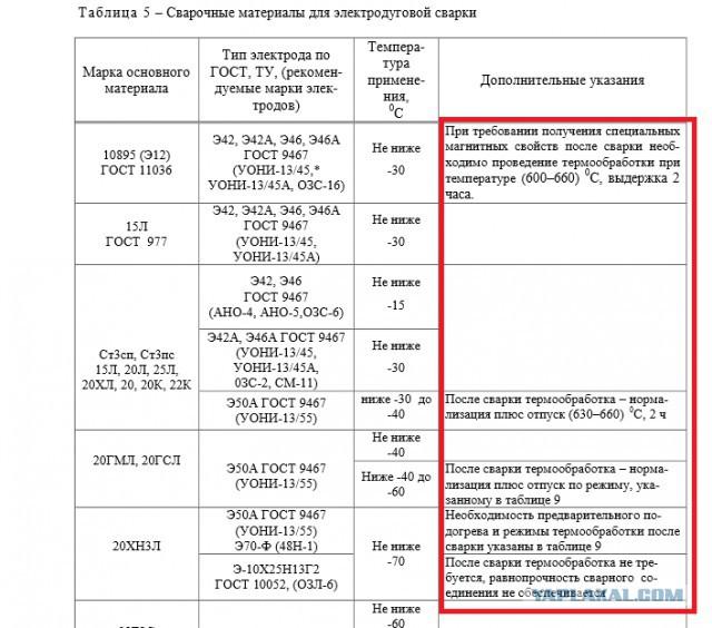 Технические характеристики электродов э42