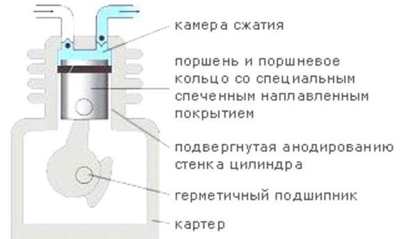 Ремонт винтовых компрессоров и профилактика неисправностей оборудования