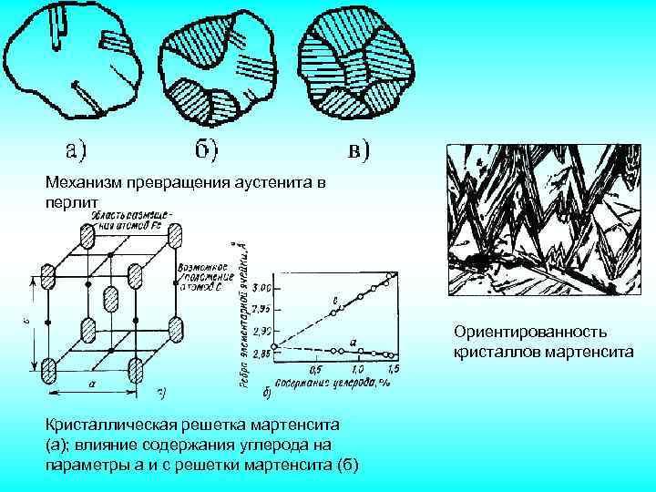 Мартенсит: магнитные свойства, мартенситное превращение в стали