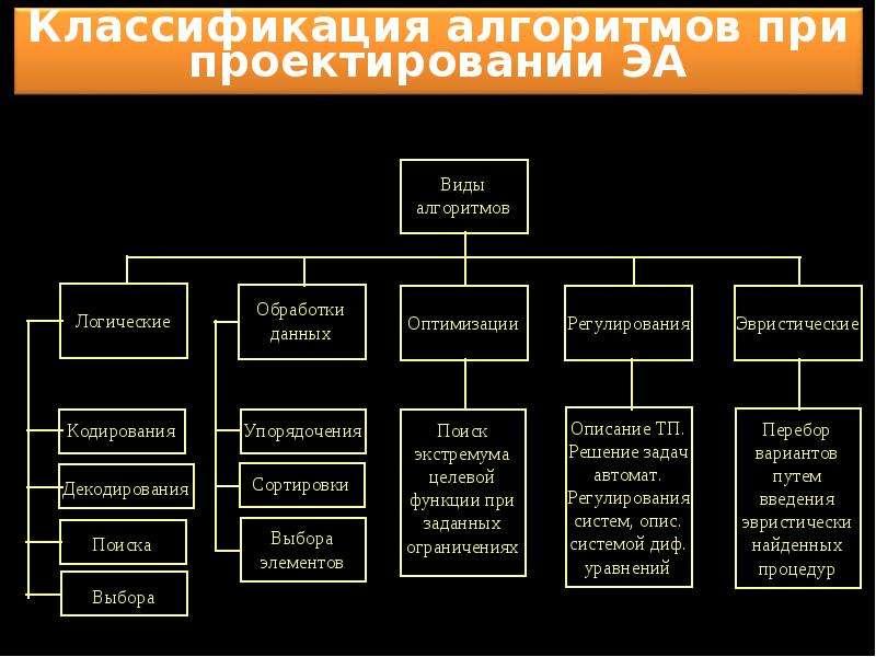 Что такое cad и cam системы, особенности программ и расшифровка аббревиатуры кад на zwsoft.ru