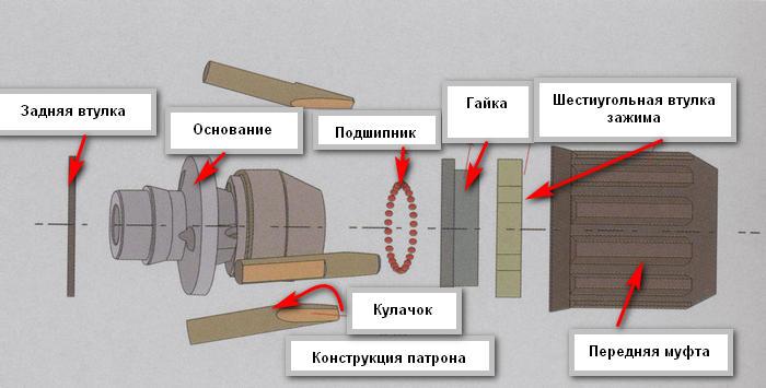 Как снять патрон с дрели - пошаговая инструкция