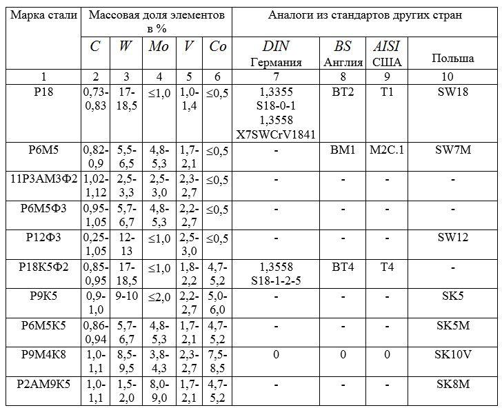 Сталь 18хгт: расшифровка, характеристика, применение, аналоги