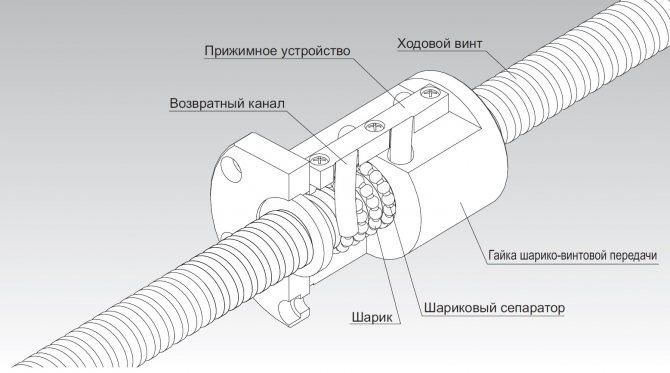 Шарико-винтовые передачи для станков