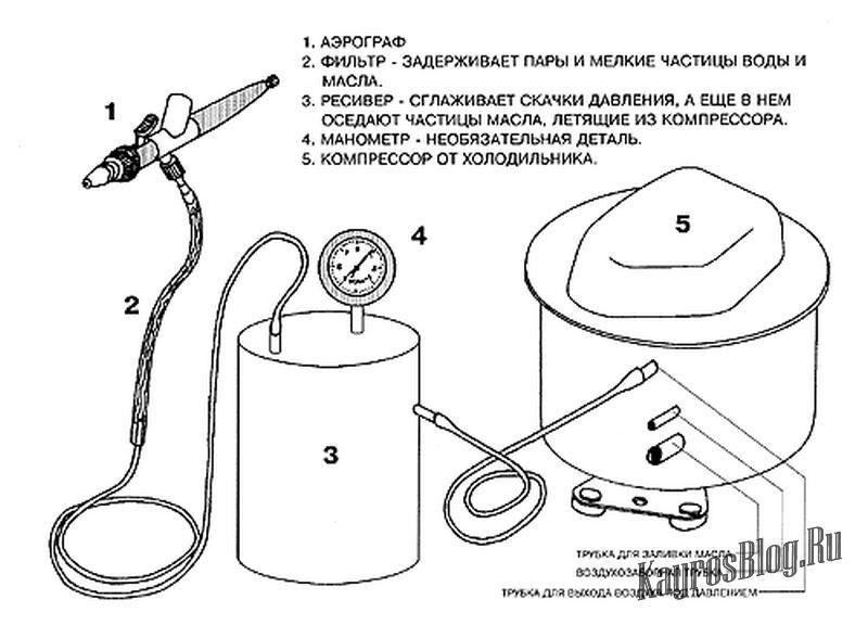 Самодельный компрессор для аэрографа