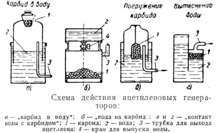 Лекция № 5.2. тема: «ацетиленовый генератор (назначение, классификация, устройство, подготовка к обслуживанию, требования техники безопасности)»