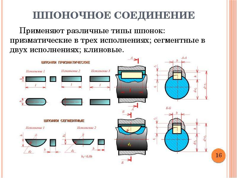 Нормирование точности штифтовых, шпоночных и шлицевых соединений