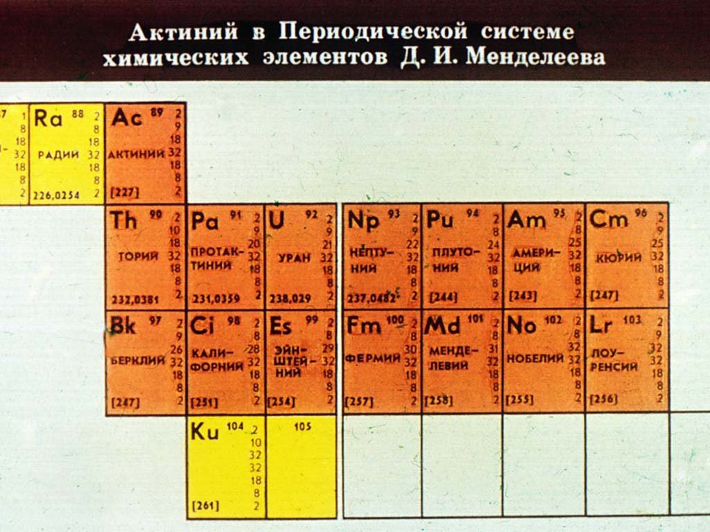 Лантаноиды: свойства, положение в периодической системе