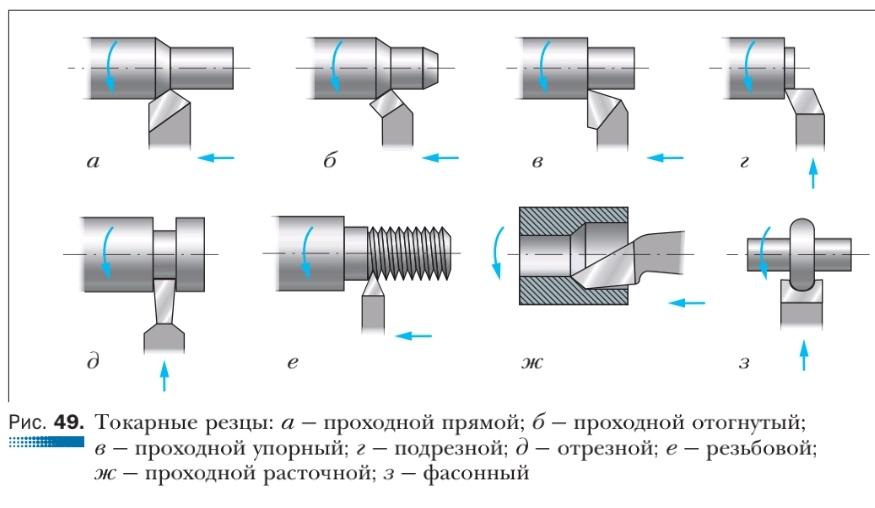 Резец для токарного станка по металлу: классификация, виды, назначение :: syl.ru