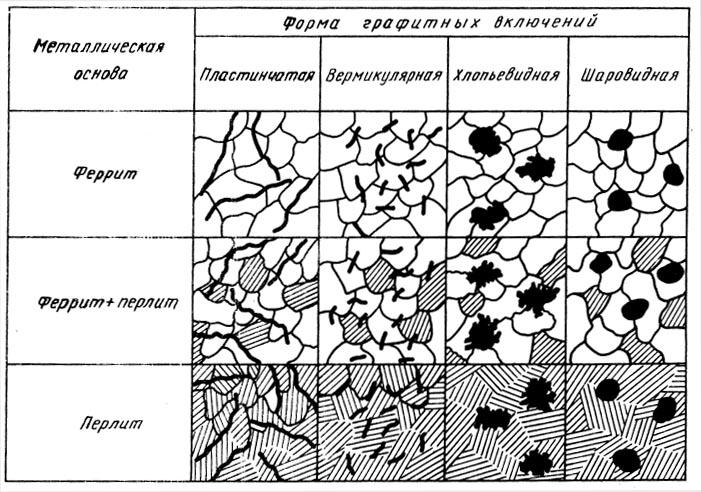 Чугун — состав, свойства и характеристика