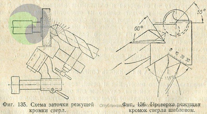 Как правильно заточить сверло по металлу: точилом, болгаркой и напильником