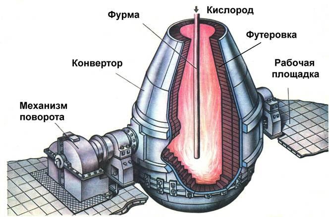 Конвертерный способ производства стали   металлургический портал metalspace.ru