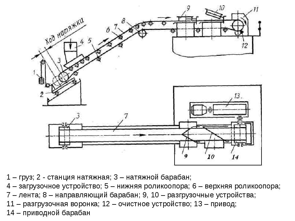 Конвейер • большая российская энциклопедия - электронная версия