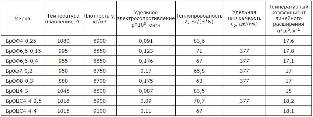 Бронза: состав сплава, свойства и применение
