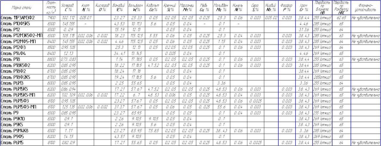 Сталь 95х18 (эи229) характеристики, применение, расшифровка, твердость, термообработка, аналоги, химический состав, плотность