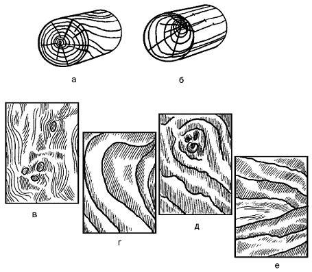 Основные пороки древесины