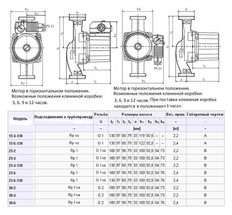 Циркуляционный насос для отопления: виды, устройства, критерии выбора