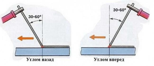 Сварка тонкого металла электродом - как правильно варить