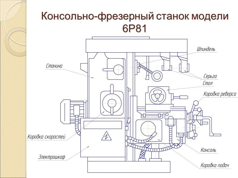 Электрооборудование и схемы фрезерных станков 6т82г, 6t82, 6t12, 6т82ш, 6т83г, 6t83, 6t13, 6т83шсхемы, описание, характеристики