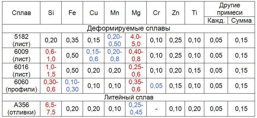 Обозначение сплавов деформируемых алюминиевых (гост 4784-97)
