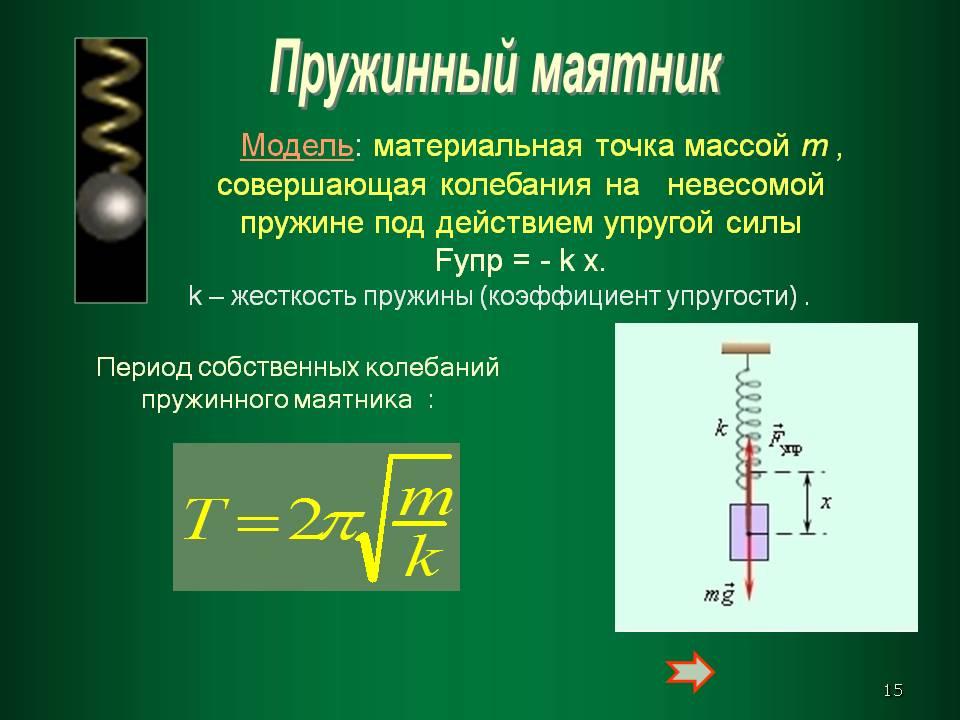 Формулы пружинного маятника в физике