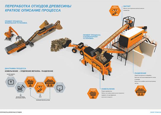 Классификация и стандартизация древесных материалов и лесной продукции