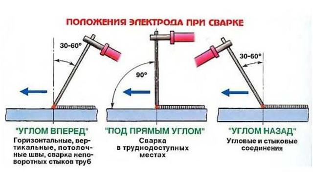 Сварка инвертором для начинающих. инструкция по инверторной сварке.