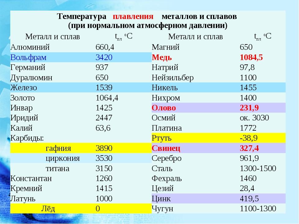 Температура кипения и плавления металлов, температура плавления стали - таблицы
