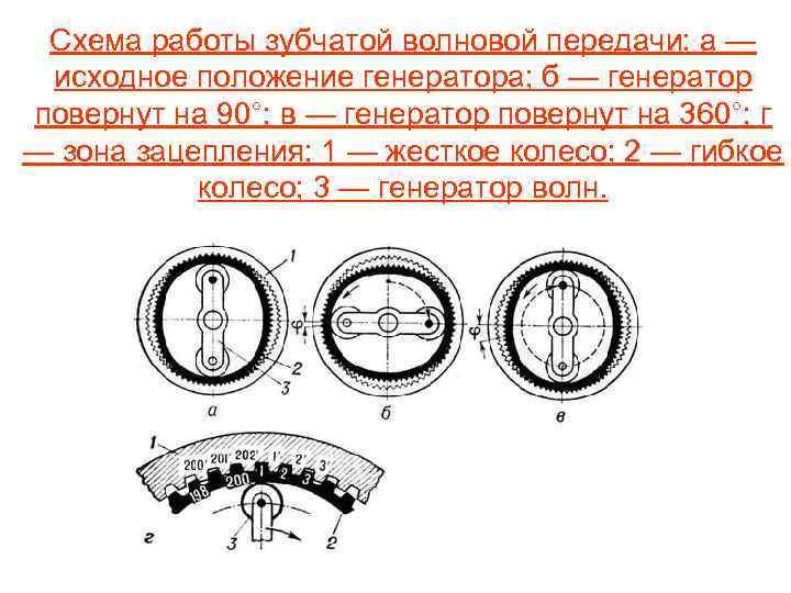 Как работают редукторные двигатели