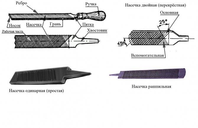 Твердомеры царапающие (тарированные напильники) tsubosan (комплект из 6 шт)