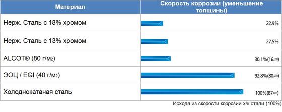Особенности нержавеющей стали aisi 430 и ее обработка