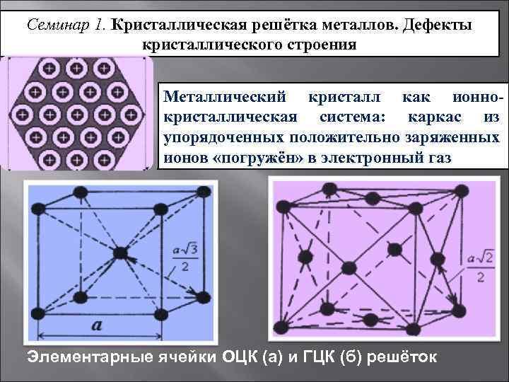 Атомная, молекулярная, ионная и металлическая кристаллическая решётка