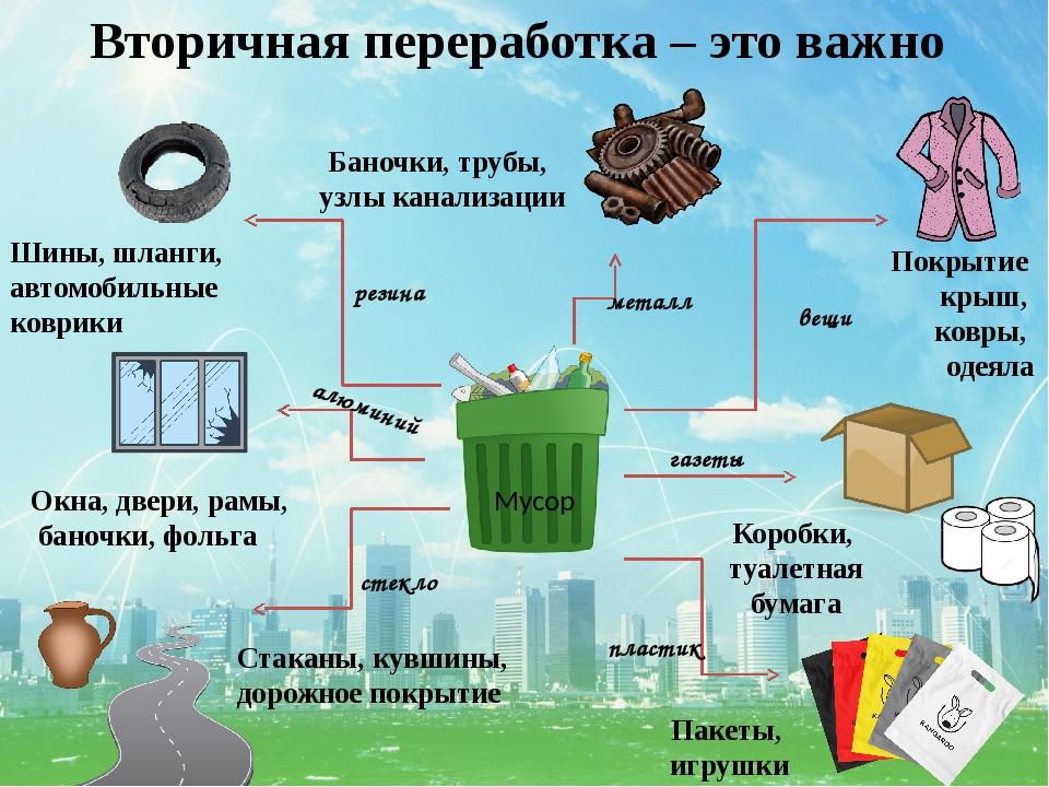 Вторичное использование бытовых и производственных отходов
