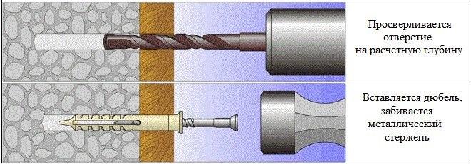 Как правильно подобрать сверло под дюбель для крепления различных предметов