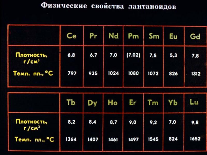 Редкие металлы: список, свойства, особенности и сферы применения