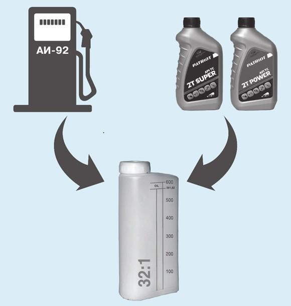 Пропорция масла и бензина для бензопилы: как разбавлять