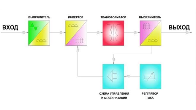 Что такое сварочный инвертор, из чего состоит и как работает