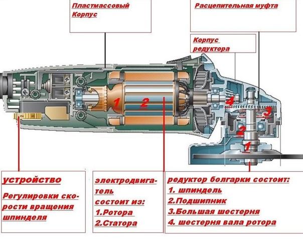 Обороты болгарки: скорость вращения диска в минуту ушм разных типов: маленькие, большие и прочие; максимальное и минимальное число; количество для резки и не только