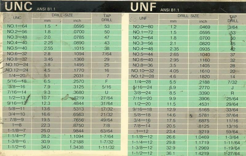 Резьба UNF американская дюймовая